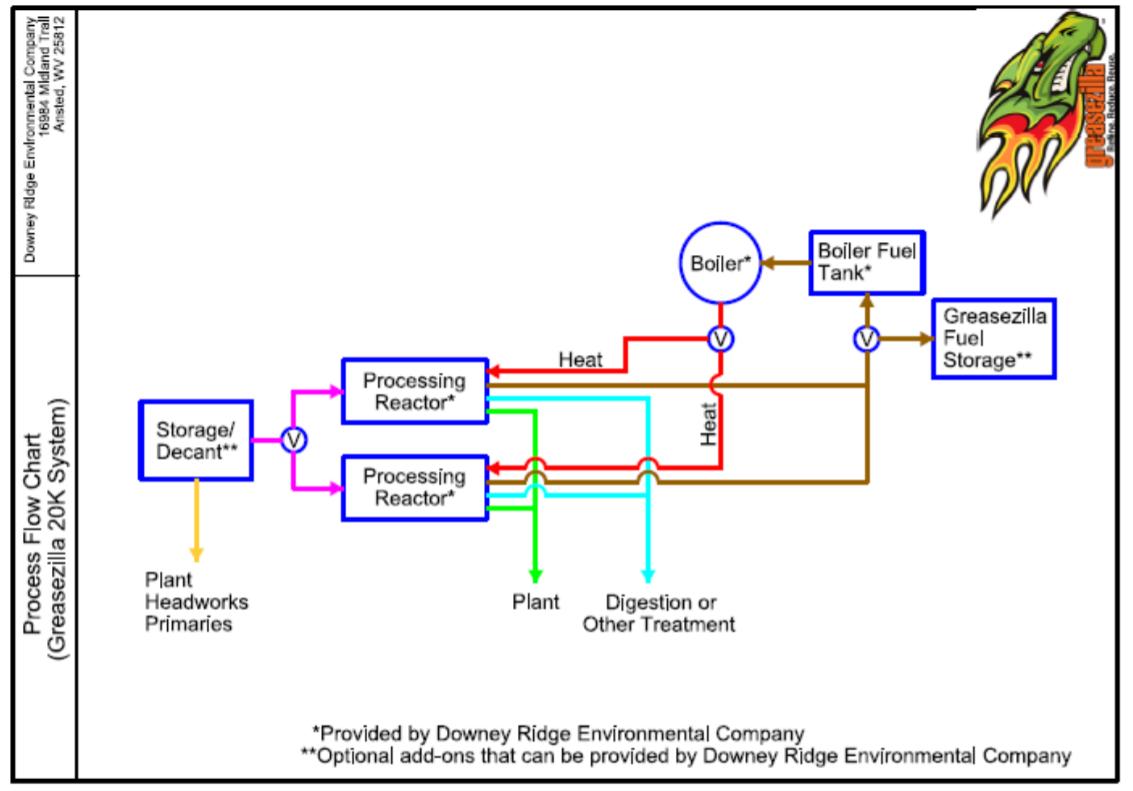 Greasezilla process flow diagram